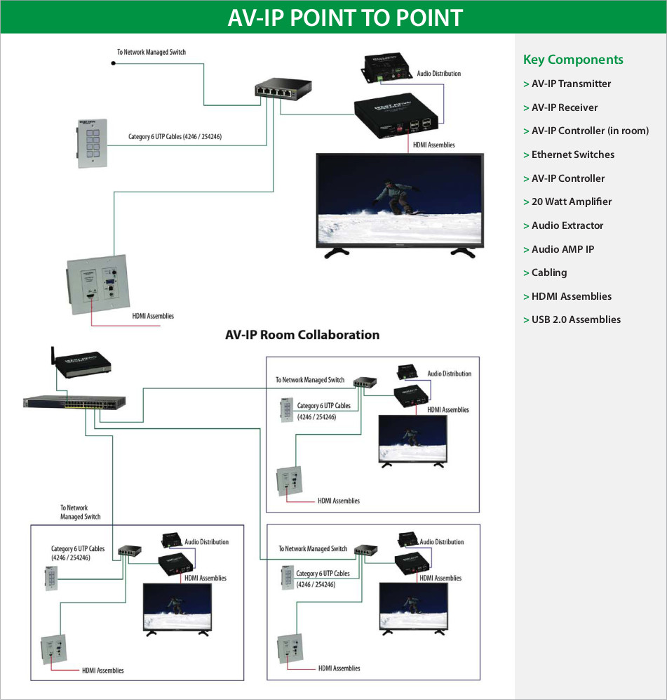 AV-IP point to point. Key components include: transmitter, receiver, controllers (in and out of room), ethernet switches, 20 watt amplifier, audio extractor, audio AMP IP, cabling, HDMI assemblies, and USB 2.0 assemblies.